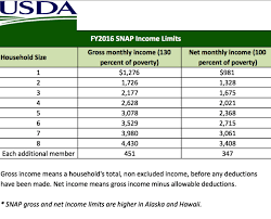 2016 2017 Food Stamp Snap Income Eligibility Levels