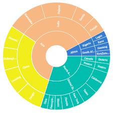 Wpf Sunburst Chart Control Multilevel Donut Chart Syncfusion