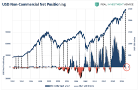 Cot Data Showing Market Extremes Everywhere Investing Com