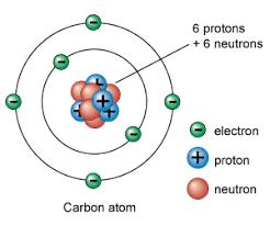 Kuvahaun tulos haulle carbon atomic number
