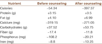 Thalassemia Major Diet Chart Impact Of Diet Counseling In Thalassemic Children And Its