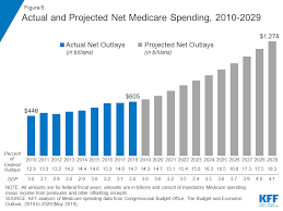 2012 Medicare Part B Premium Chart The Facts On Medicare Spending And Financing The Henry J