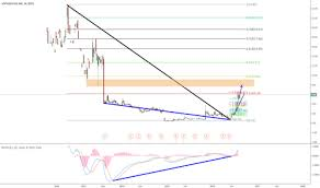 Sphs Stock Price And Chart Nasdaq Sphs Tradingview