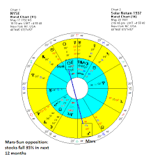 Mars And The Ghost Of 1937 The Nyse 2016 Solar Return Chart