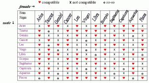 38 135 Best Pisces Compatibility Images On Pinterest Zodiac