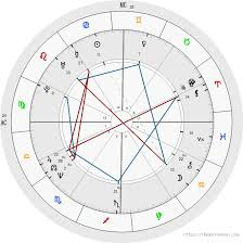 Free Birth Chart Analysis Free Birth Chart Analysis Astrology Magick Birth Chart