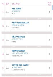 Stone Broken Are 2 In The Rock Metal Chart