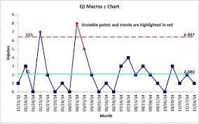 C Control Chart Advance Innovation Group Blog