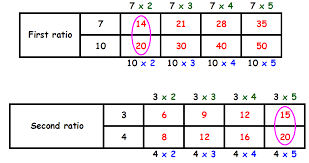 Using tables to compare ratios worksheet