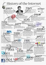 essay history internet dingy participate cf essay history internet