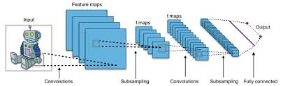 Deep Neural Network What Is Deep Learning And How Does It Work Cosmos