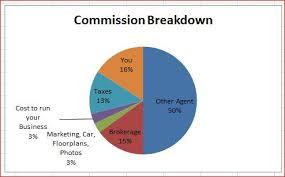 Real Estate Commission Chart Michelle J Lane Realtor