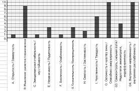 Дипломная работа Психологические и психофизиологические аспекты  Рисунок 3Усредненные результаты опросника Кетелла у подростков с пневмониейii подгруппы n 16
