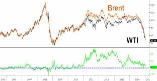 Tyler Durden Blog Wti Crude Higher Than Brent Crude For
