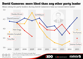 Merkel Approval Rating Chart 2018 Chart David Cameron More Liked Than Any Other Party Leader