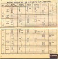 Autolite Heat Range Conversion Chart Motorcraft Spark Plug Conversion Chart Spark Plug Cross