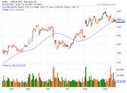 Profitspi Stock Chart Profitspi Blog