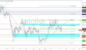 Trader Aconad Trading Ideas Charts Tradingview