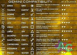 Zodiac Dating Compatibility Chart Taurus Compatibility