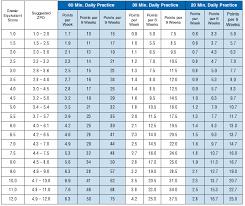Zpd Chart Personalize Levels