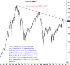 Euro Stoxx Indices Tech Charts