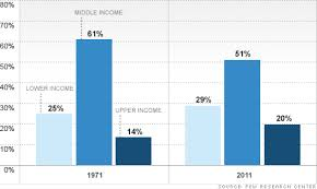 The Middle Class Falls Further Behind Cnn