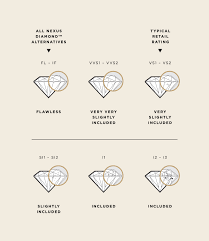 Wedding Ring Clarity Chart How To Determine Diamond Clarity