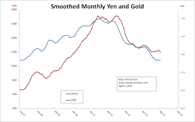 Gold Silver Correlation Chart Gold Silver Yen S P Correlation The Deviant Investor