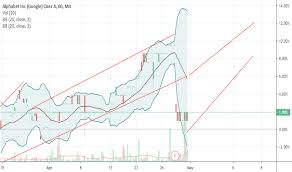 Waymo Stock Chart Googl Stock Price And Chart Mil Googl Tradingview