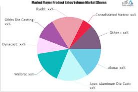 Alcoa Die Chart Aluminum Die Casting Market To Set Phenomenal Growth In Key