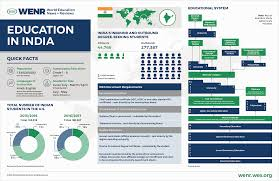Indian Jurisdiction Chart Education In India