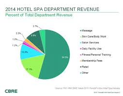 Hnn Hotel Spa Performance Follows Industry Trends