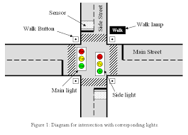 6 111 lab 3 you assume that the 4 walk buttons placed at each street corner are hooked into the traffic light controller using a wired or
