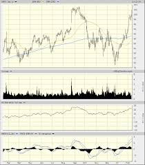 Broadening Pattern Charts A Large Broadening Pattern On Snyopsys Bears Watching