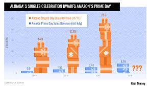 Chart Of The Day The Sheer Size Of Singles Day Sales