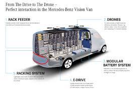 mercedes benz shows autonomous electric van concept prevnext