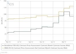 Us Paint Companies Expect More Inflation In Q2