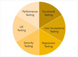 Types Of Software Testing Different Types Of Software Testing Processes Unit Testing