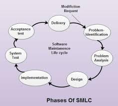 software maintenance software maintenance life cycle