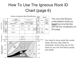 How To Use The Igneous Rock Id Chart Page 6 Ppt Video