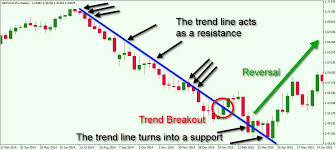 Learn Stock Chart Technical Analysis Basic Technical Analysis Forex The Quick Guide To Forex