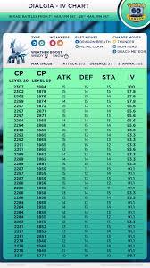 Dialga Cp Iv Chart Www Bedowntowndaytona Com