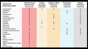 Adobe Creative Suite Comparison Chart 48 Punctilious Creative Suite Comparison Chart