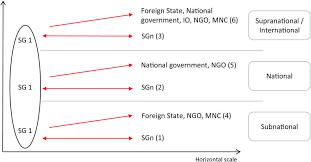 Horizontal And Vertical Dimensions Of Subnational Rescaling