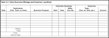 Business Travel Expense Log Templates Expenses Template Or Mileage