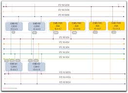 network diagrams  drawing complex vlan networks with ip addressing    visio mult vlan subnets