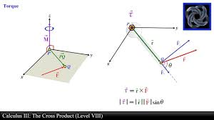 Cross Product Chart Calculus Iii The Cross Product Level 8 Torque