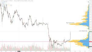 Btc Volume Chart Bitcoin Price Forecast Btc Predicted To Blast Through 5k