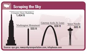 Solved Skyscrapers The Chart Shows The Heights Of Some Of