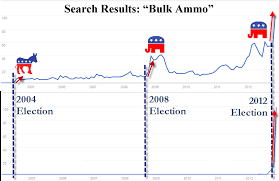 Presidential Election Impact On Ammo Sales Prepared State